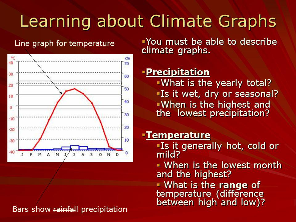 Learning about Climate Graphs
