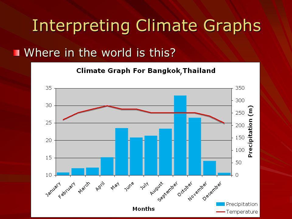 Interpreting Climate Graphs