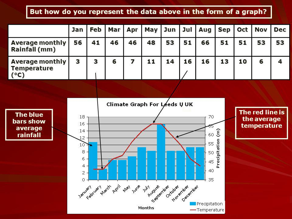 But how do you represent the data above in the form of a graph