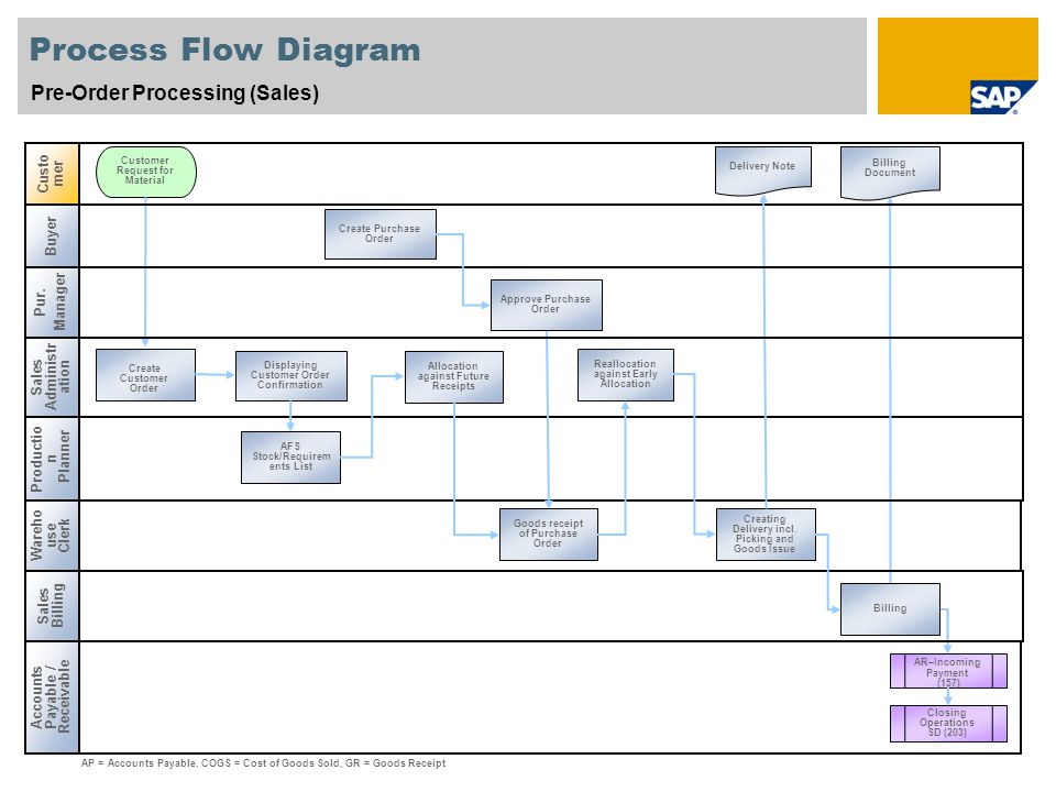 Process Flow Diagram Pre-Order Processing (Sales) Customer Buyer