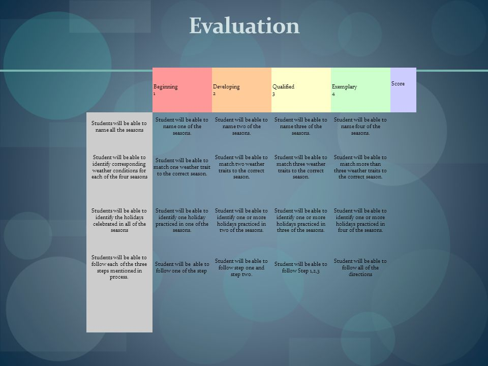 Evaluation Beginning 1 Developing 2 Qualified 3 Exemplary 4 Score