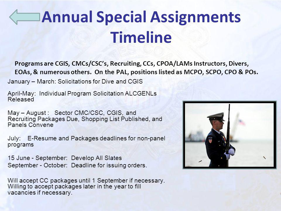 Annual Special Assignments Timeline