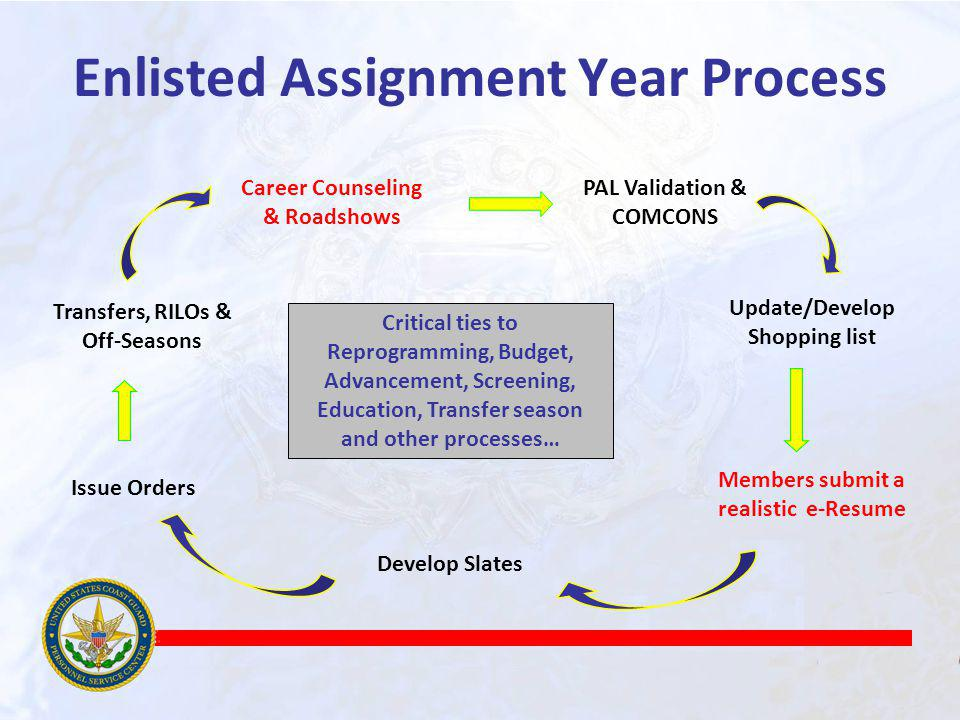 Enlisted Assignment Year Process