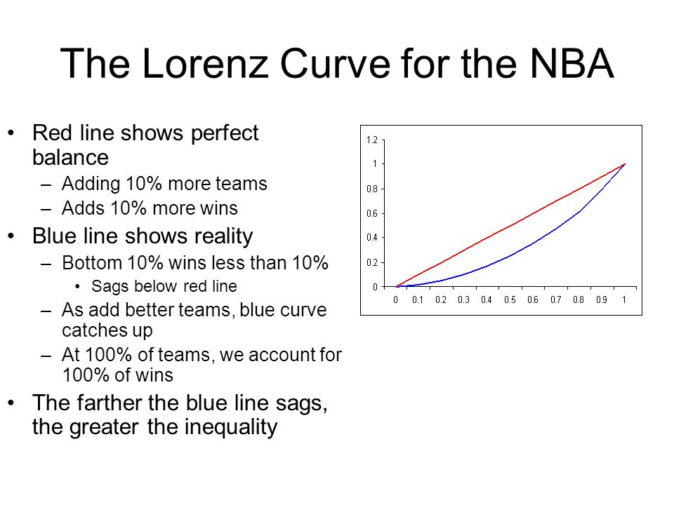 The Lorenz Curve for the NBA
