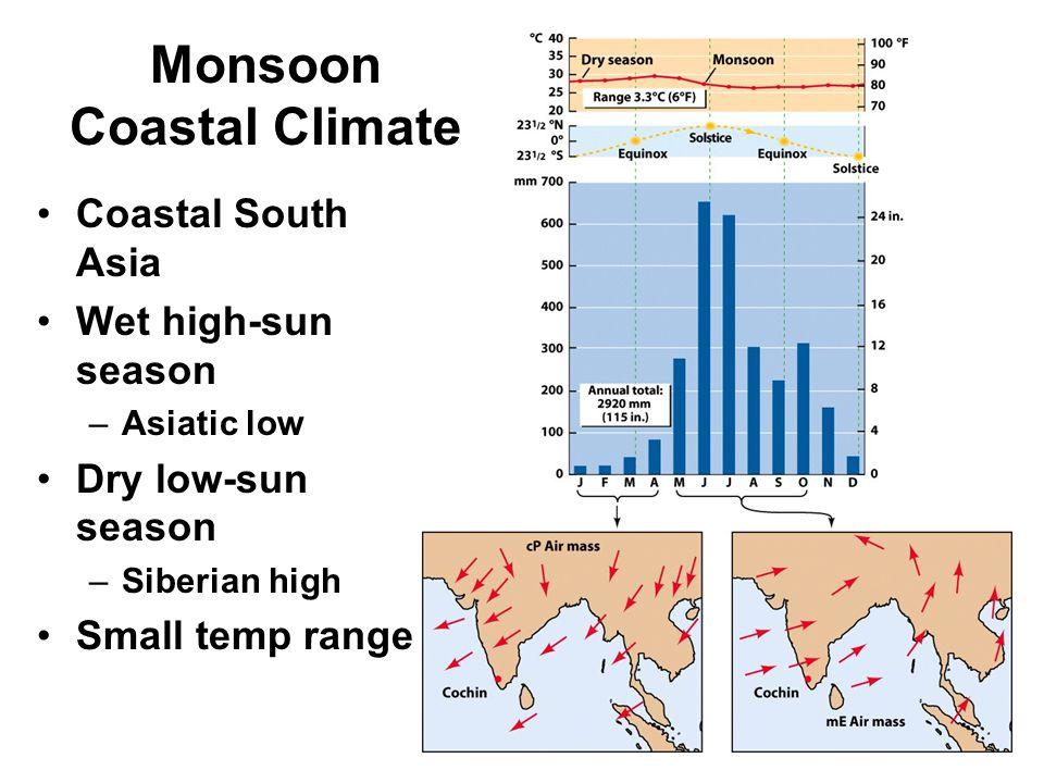 Monsoon Coastal Climate