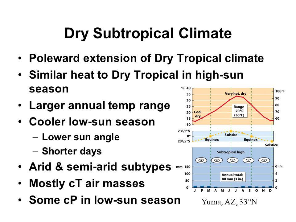 Dry Subtropical Climate