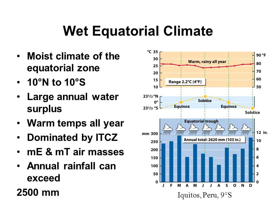 Wet Equatorial Climate