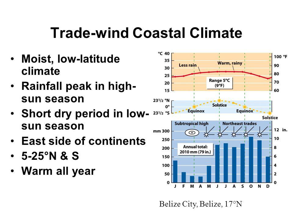 Trade-wind Coastal Climate