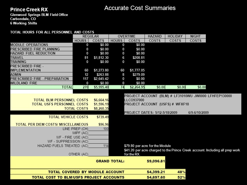 Accurate Cost Summaries