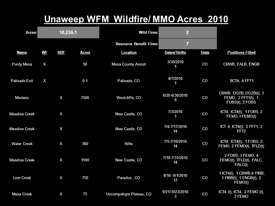 Unaweep WFM Wildfire/ MMO Acres 2010