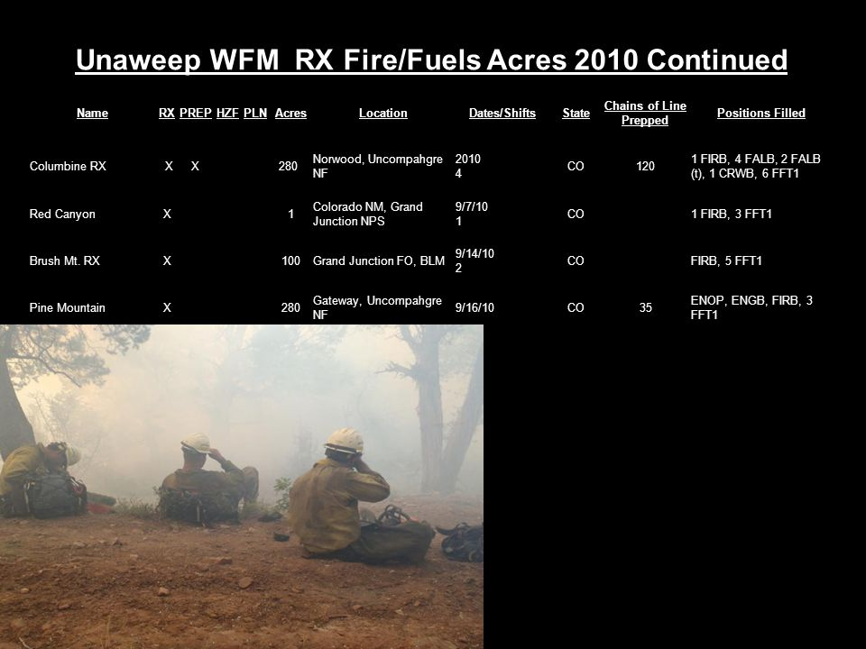 Unaweep WFM RX Fire/Fuels Acres 2010 Continued