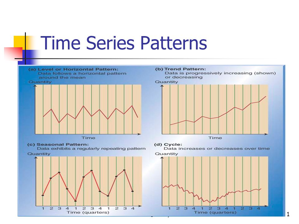 Time Series Patterns © Wiley 2010