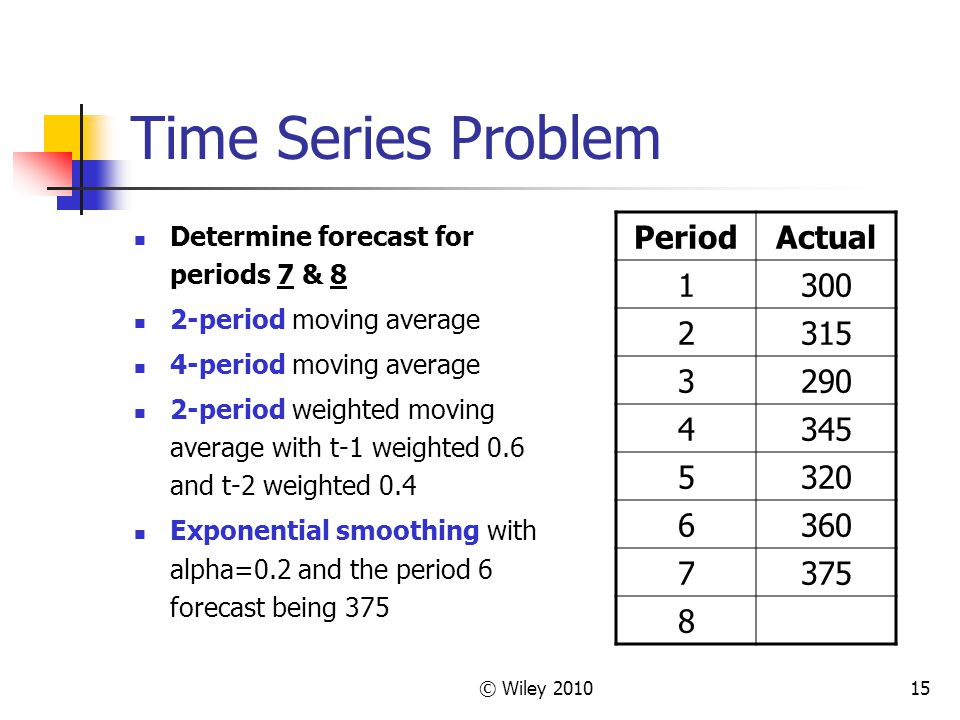Time Series Problem Period Actual 1 300 2 315 3 290 4 345 5 320 6 360