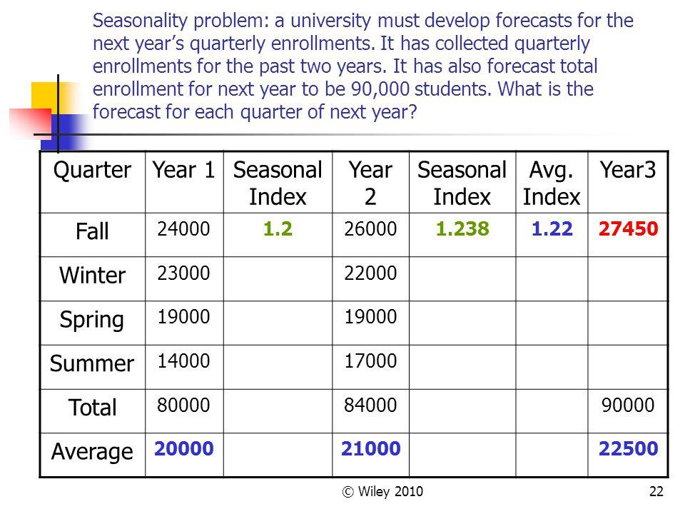 Quarter Year 1 Seasonal Index Year 2 Avg. Index Year3 Fall Winter