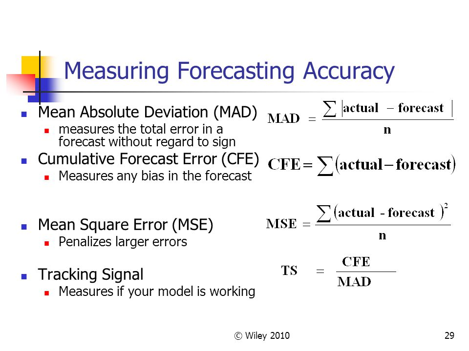 Measuring Forecasting Accuracy