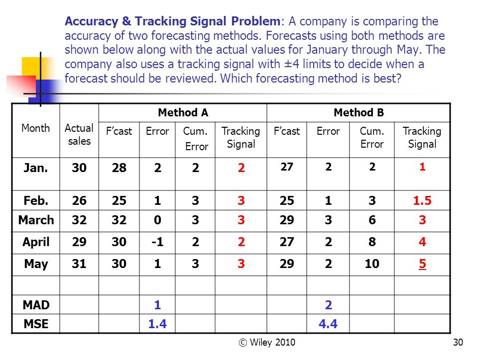 Accuracy & Tracking Signal Problem: A company is comparing the accuracy of two forecasting methods. Forecasts using both methods are shown below along with the actual values for January through May. The company also uses a tracking signal with ±4 limits to decide when a forecast should be reviewed. Which forecasting method is best