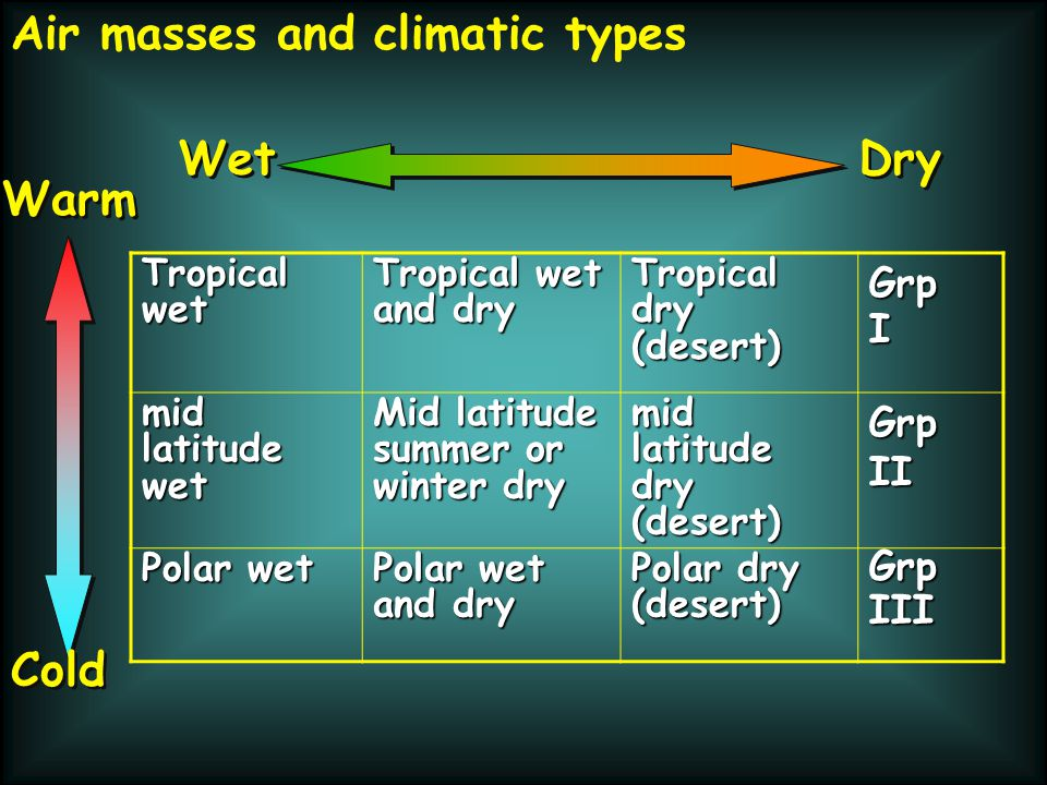 Air masses and climatic types