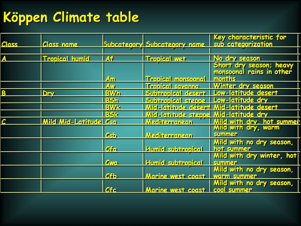 Köppen Climate table Key characteristic for Class Class name