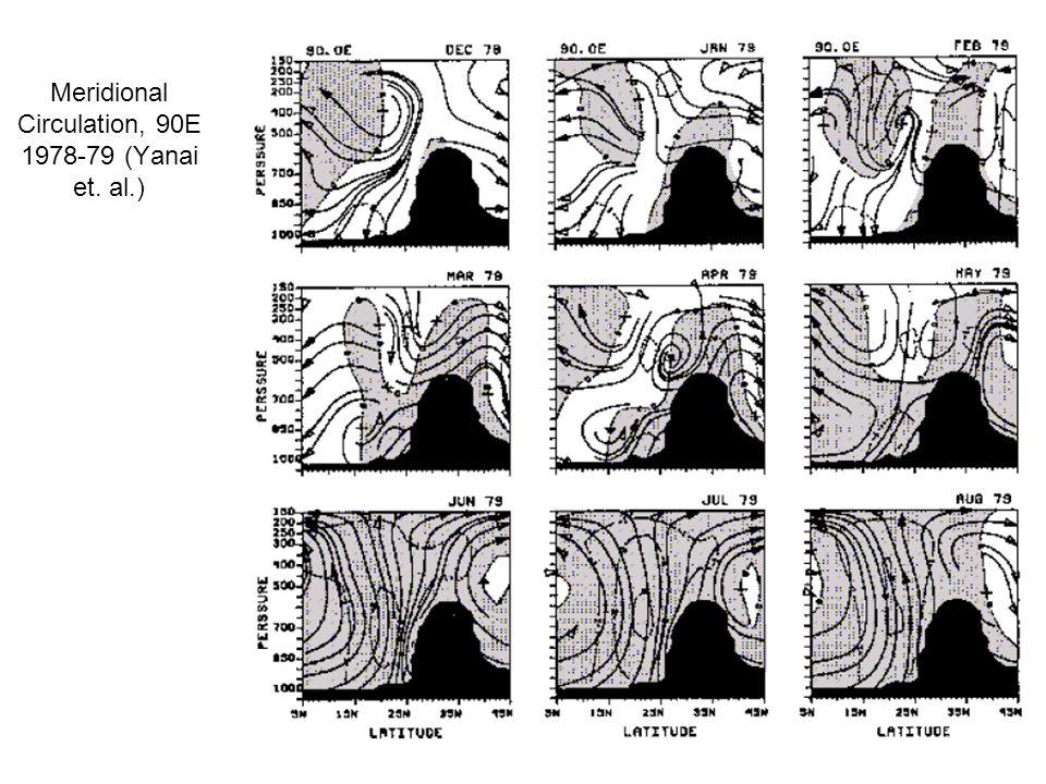 Meridional Circulation, 90E 1978-79 (Yanai et. al.)