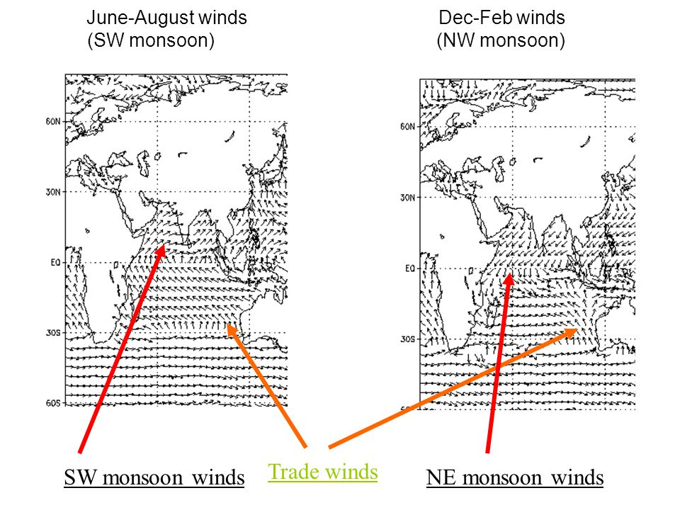 June-August winds Dec-Feb winds (SW monsoon) (NW monsoon)