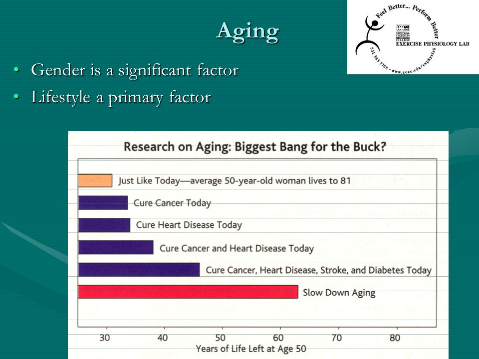 Aging Gender is a significant factor Lifestyle a primary factor