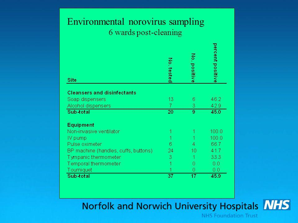 Environmental norovirus sampling