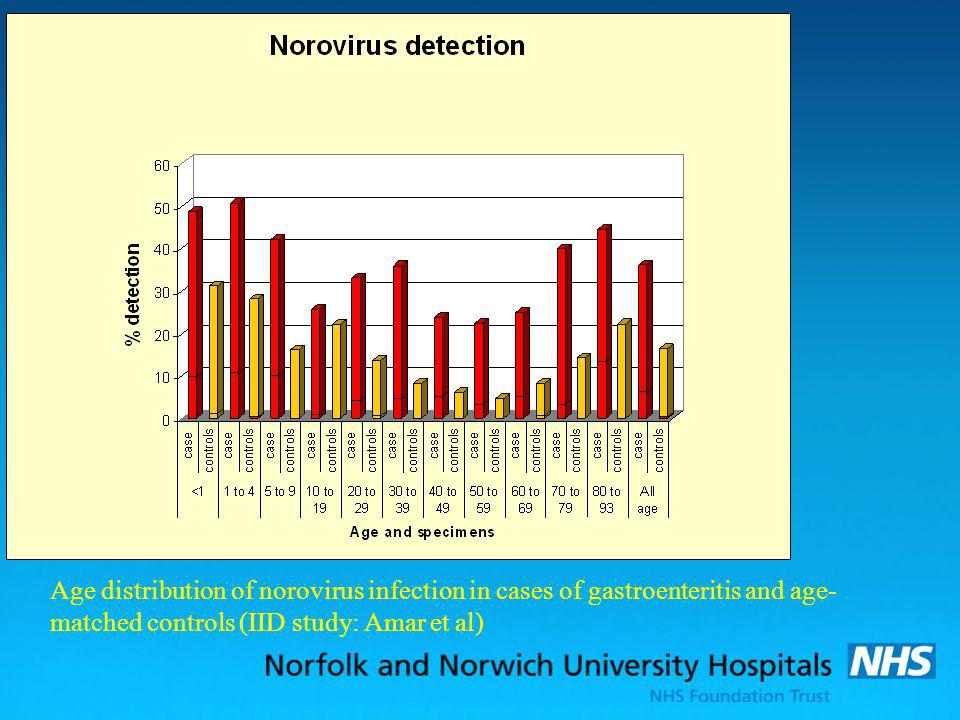 Age distribution of norovirus infection in cases of gastroenteritis and age-matched controls (IID study: Amar et al)
