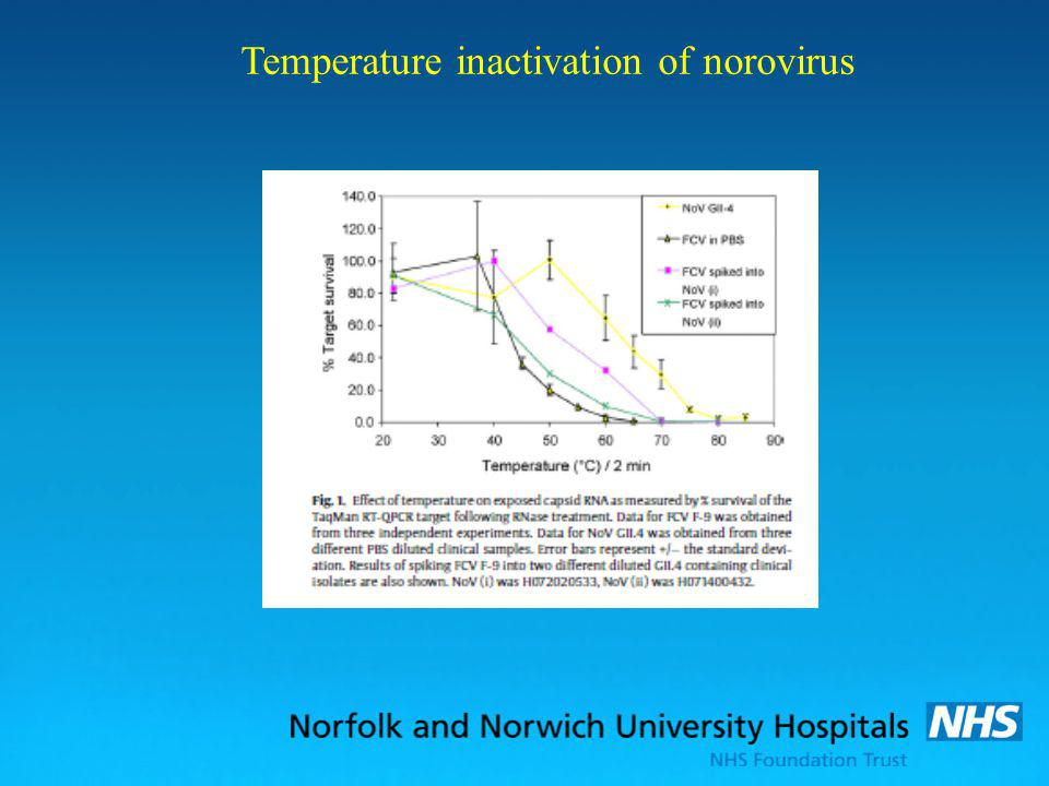 Temperature inactivation of norovirus