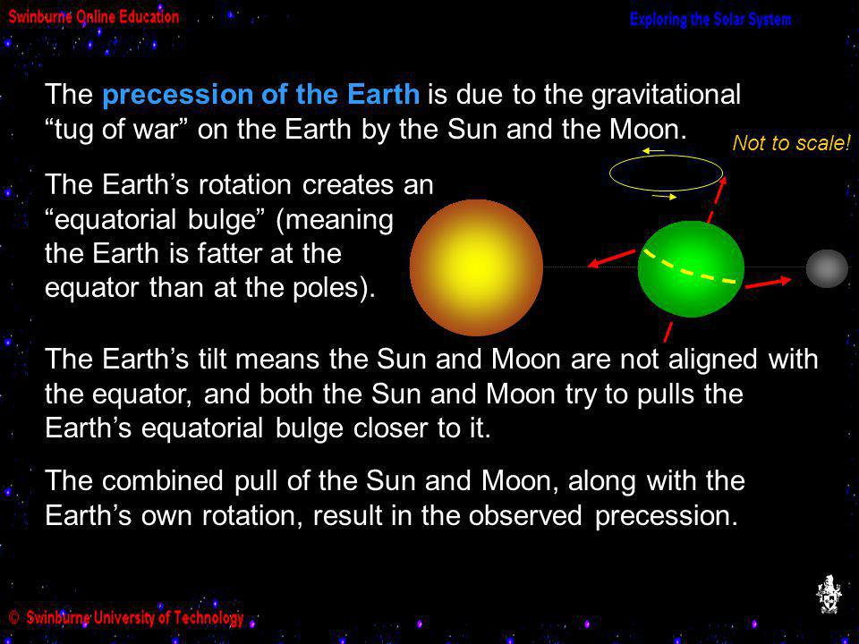 The precession of the Earth is due to the gravitational tug of war on the Earth by the Sun and the Moon.