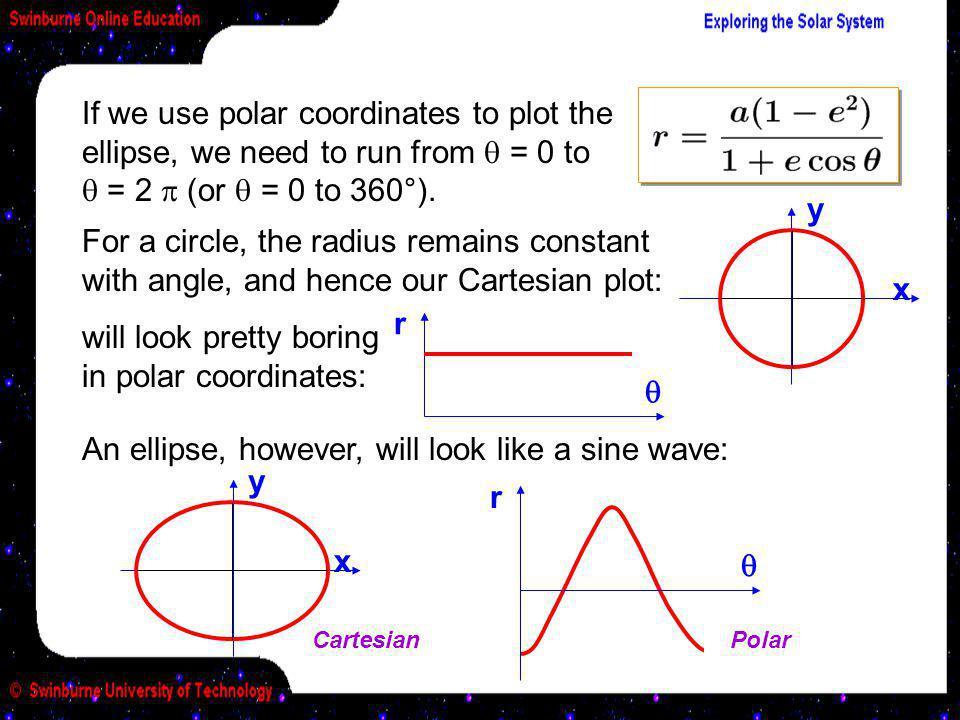 will look pretty boring in polar coordinates: