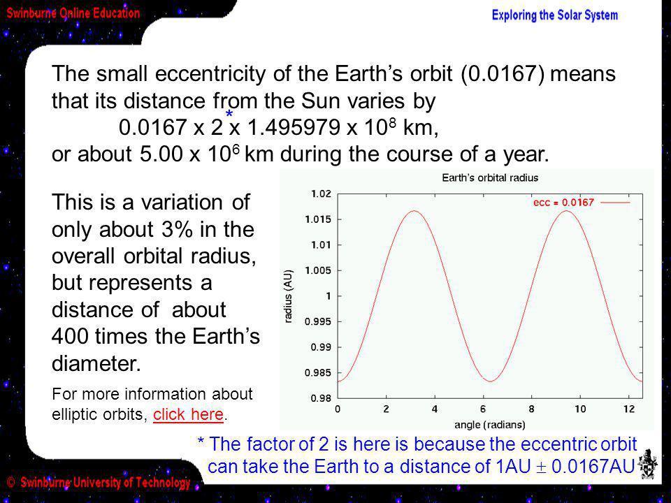 The small eccentricity of the Earth's orbit (0