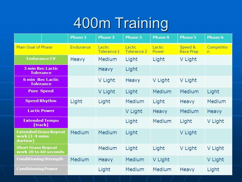 400m Training Heavy Medium Light V Light Phase 1 Phase 2 Phase 3