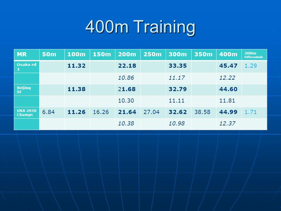 400m Training MR. 50m. 100m. 150m. 200m. 250m. 300m. 350m. 400m. 200m Differentials. Osaka rd 1.