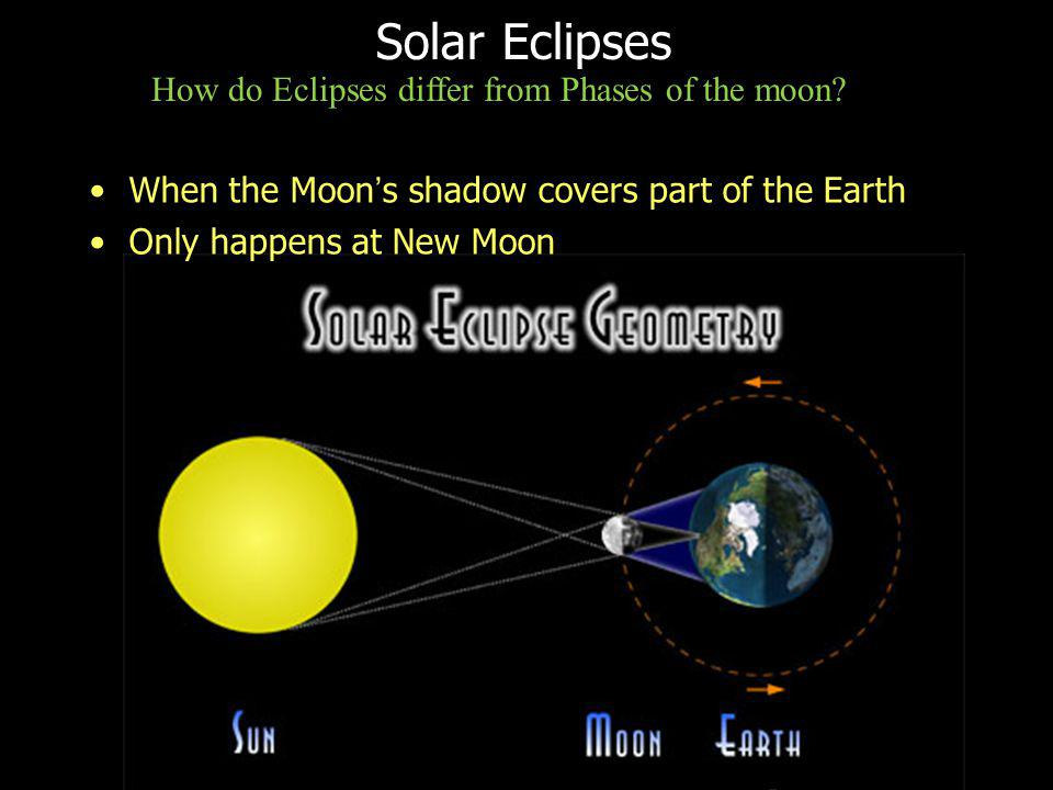 Solar Eclipses How do Eclipses differ from Phases of the moon