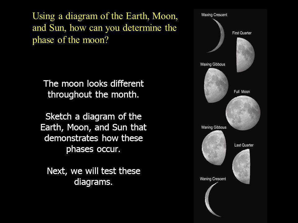 Using a diagram of the Earth, Moon, and Sun, how can you determine the phase of the moon