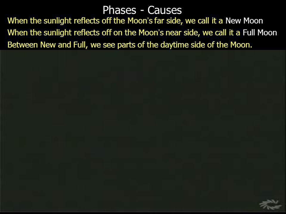 Phases - Causes When the sunlight reflects off the Moon's far side, we call it a New Moon.