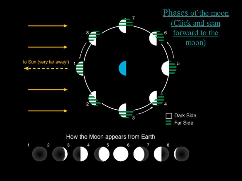 Phases of the moon (Click and scan forward to the moon)