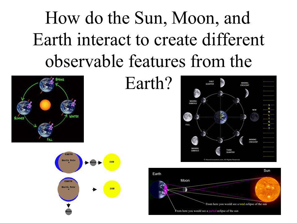 How do the Sun, Moon, and Earth interact to create different observable features from the Earth