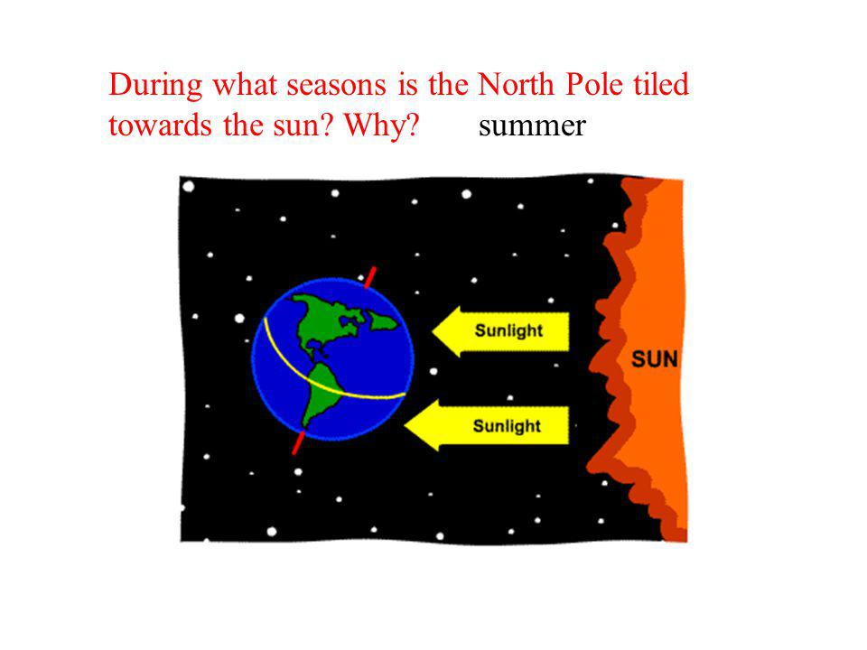 During what seasons is the North Pole tiled towards the sun Why