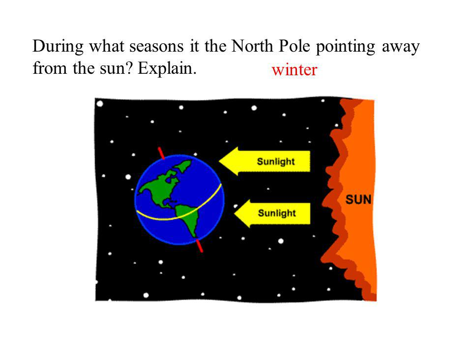 During what seasons it the North Pole pointing away from the sun