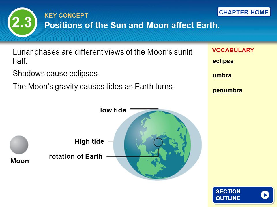 Positions of the Sun and Moon affect Earth.