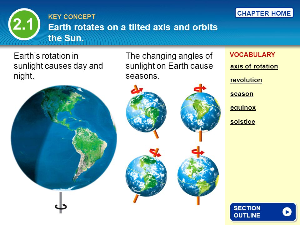 Earth rotates on a tilted axis and orbits the Sun.