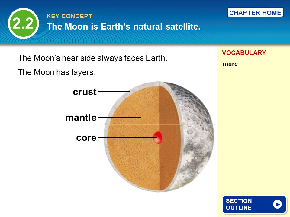 The Moon is Earth's natural satellite.