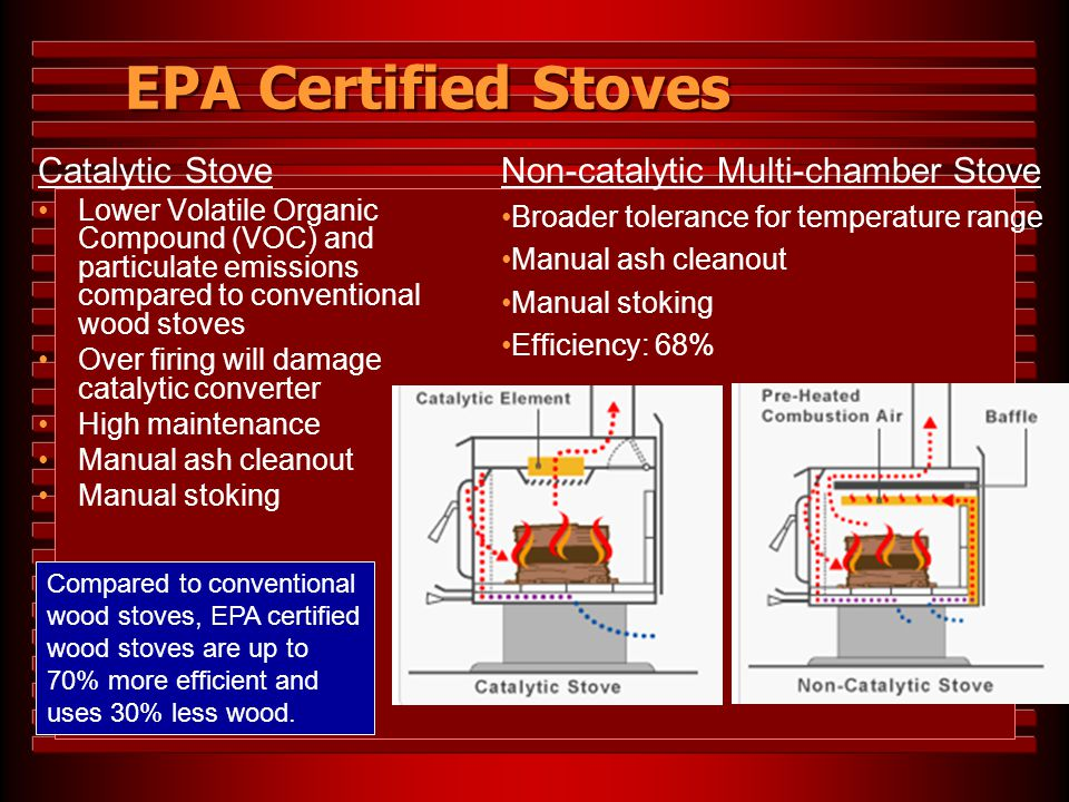 EPA Certified Stoves Non-catalytic Multi-chamber Stove Catalytic Stove