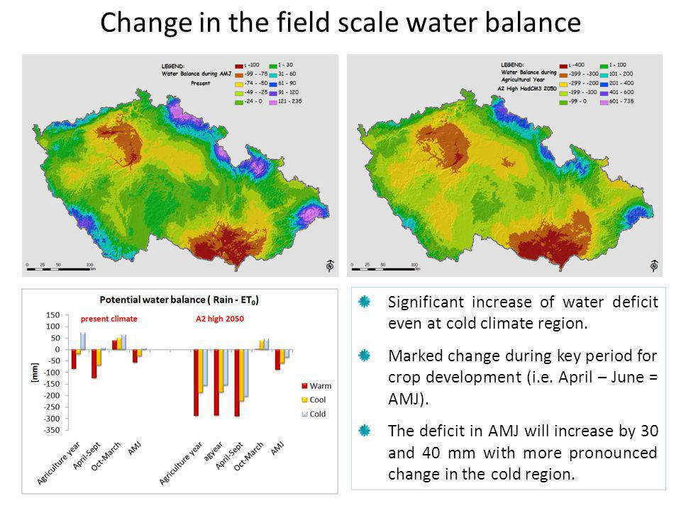 Change in the field scale water balance