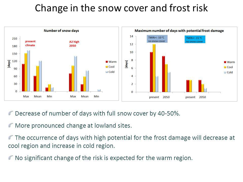 Change in the snow cover and frost risk