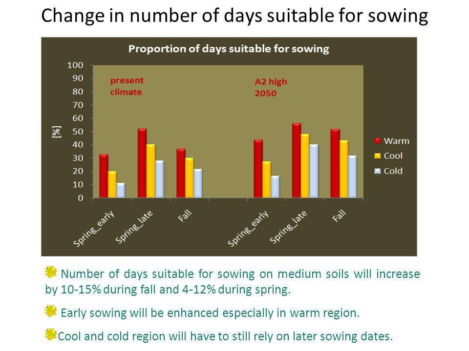 Change in number of days suitable for sowing