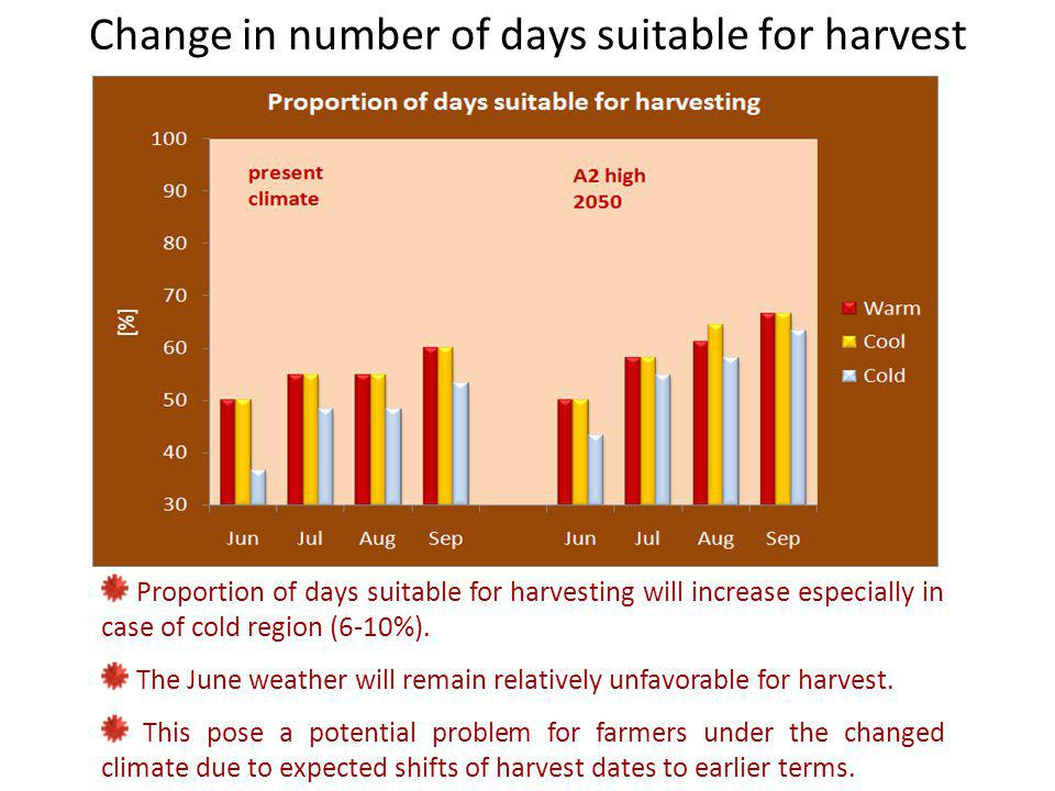 Change in number of days suitable for harvest