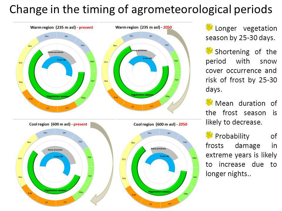 Change in the timing of agrometeorological periods