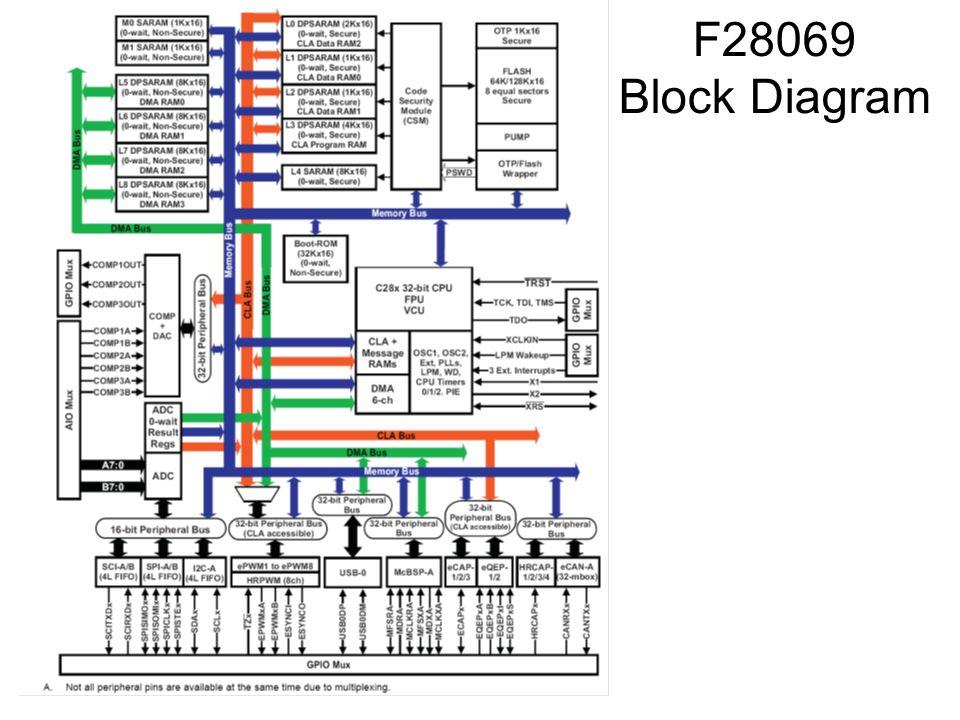 F28069 Block Diagram